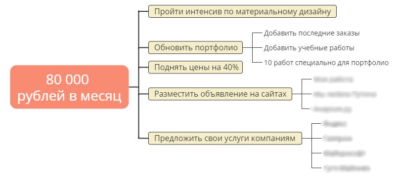 Декомпозиция задачи: комплекс мер для повышения заработка.
