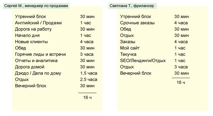 Определяем продолжительность блоков