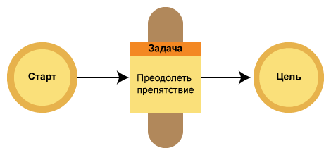 Многоходовое мышление: схема