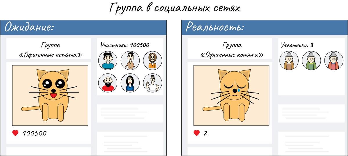 Своя группа в социальных сетях: ожидание и реальность