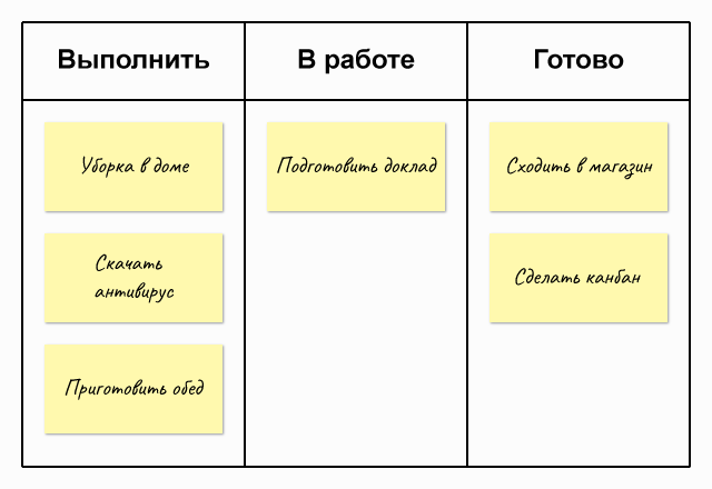 Пример простейшей канбан-доски