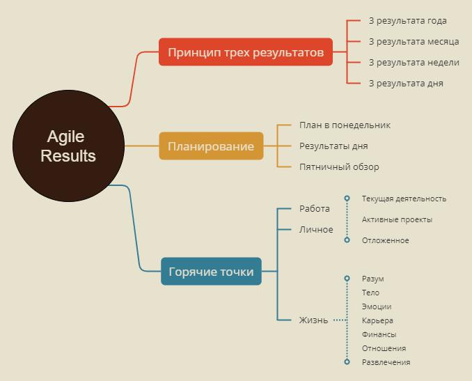 Основные элементы Agile Results