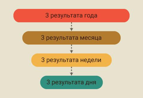 Agile Results: принцип трех результатов