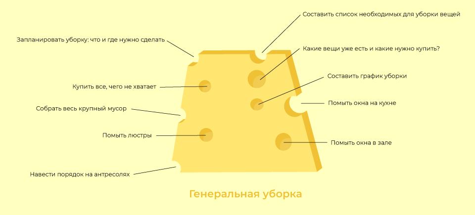 Генеральная уборка по методу швейцарского сыра