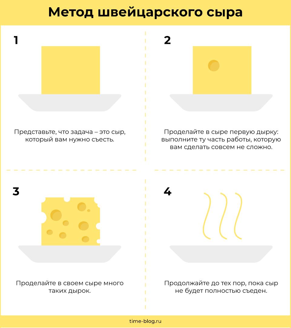 Метод швейцарского сыра (инфографика)