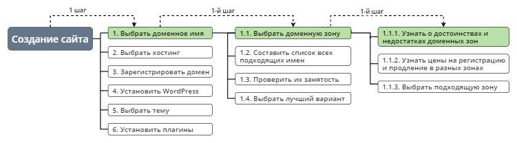 Определение первого шага с помощью декомпозиции