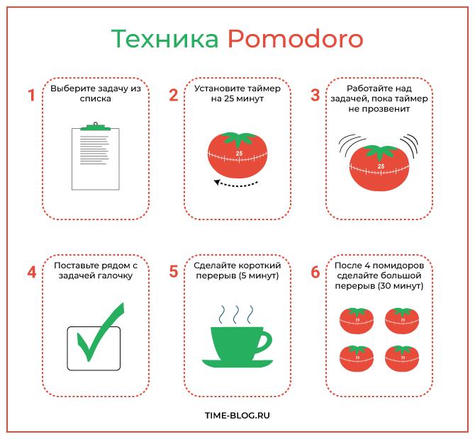 Техника Pomodoro (инфографика)