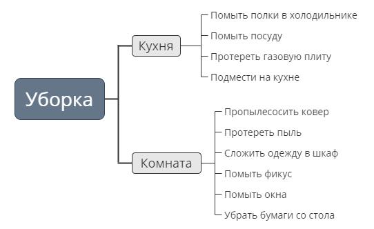 Пример декомпозиции задачи