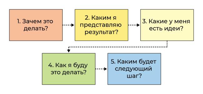Этапы естественного планирования