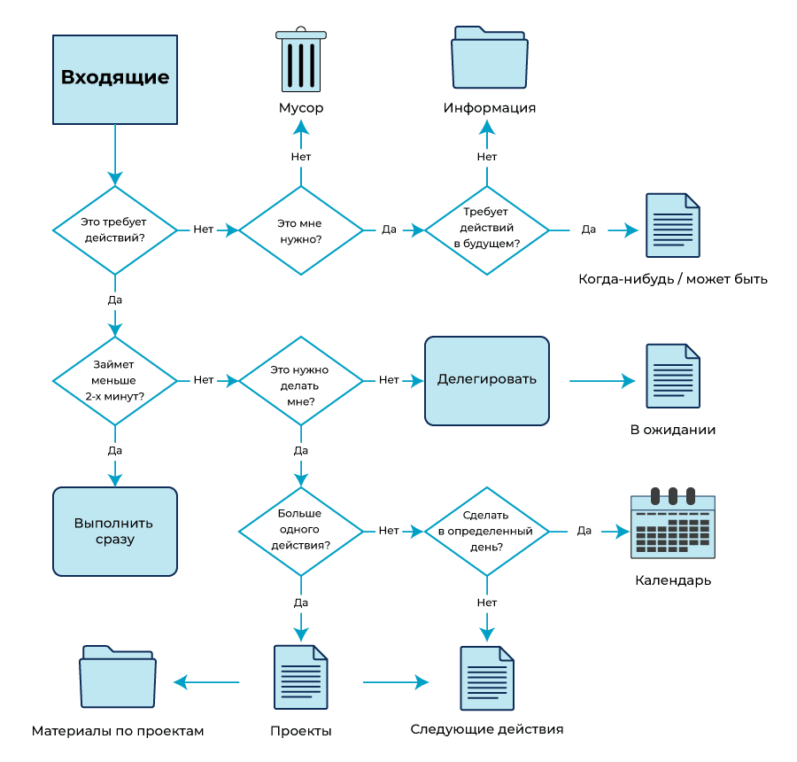Сортировка входящих задач в GTD