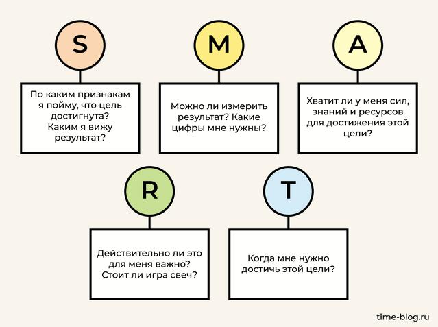 Техника SMART: вопросы для правильной формулировки целей