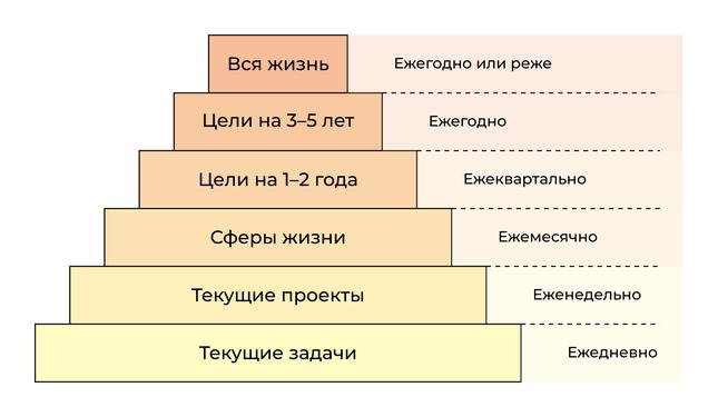 Шесть уровней обзоров в GTD