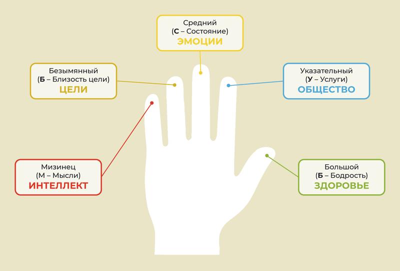 Метод 5 пальцев (мнемотехника)
