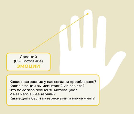 Средний палец: состояние