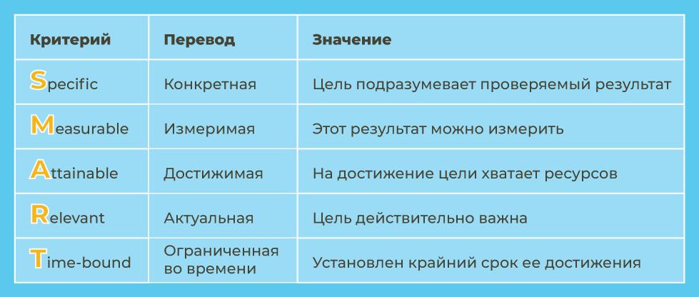 Критерии SMART: перевод и значение