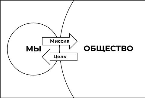 Цель и миссия