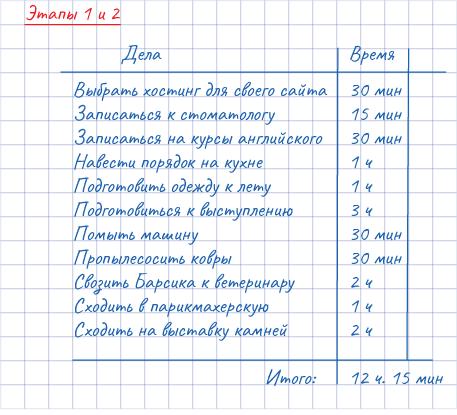 Альпы: этапы 1 и 2