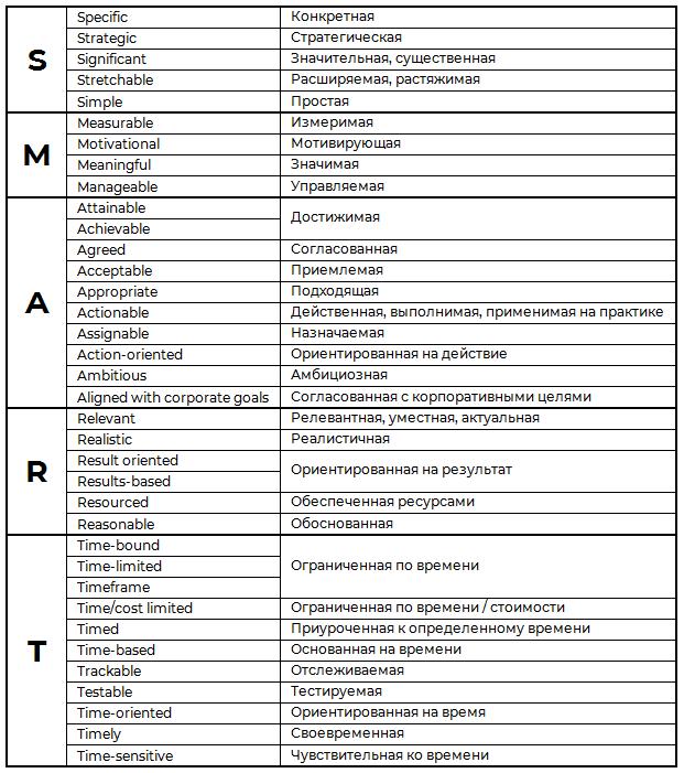 Различные варианты расшифровки SMART