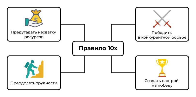 Зачем нужно правило 10x