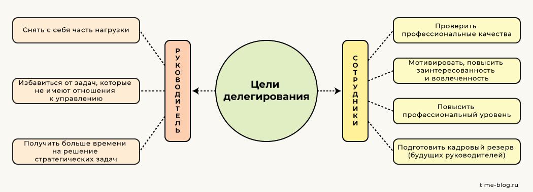Цели делегирования