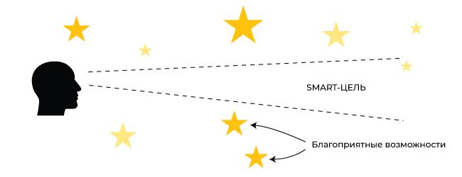 Техника SMART и благоприятные возможности