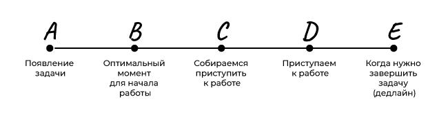 Пять этапов реализации задачи: от постановки до завершения