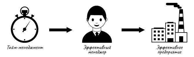 Влияние тайм-менеджмента на эффективность предприятия (по Друкеру)