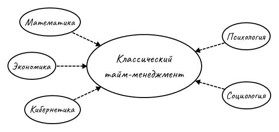 Науки, повлиявшие на классический тайм-менеджмент