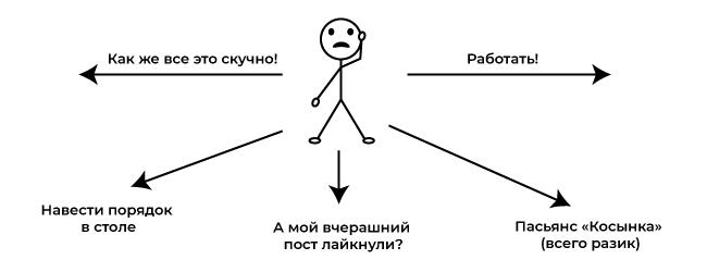 Прокрастинация: конфликт мотиваций