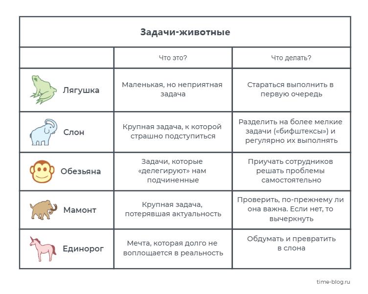 Таблица: лягушки, слоны и другие животные из тайм-менеджмента