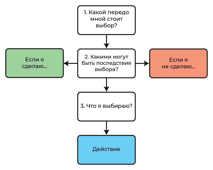 1. Техника осознанного выбора