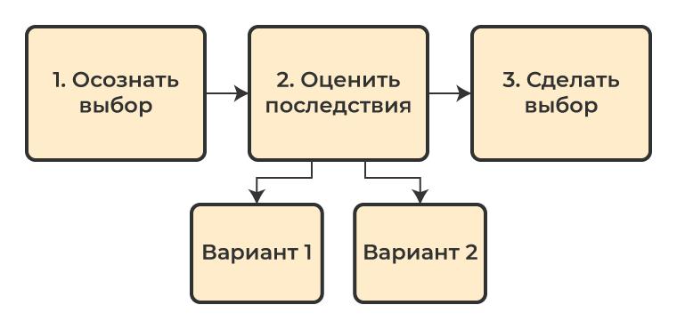 Алгоритм техники осознанного выбора