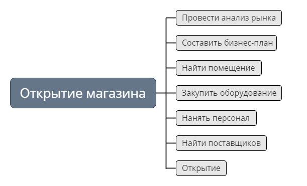 Пример декомпозиции цели