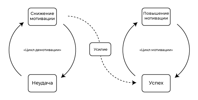 Циклы демотивации и мотивации