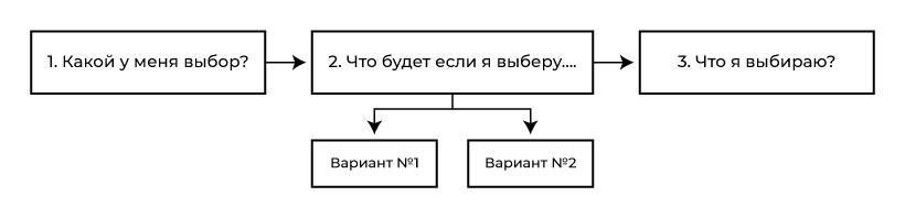 Алгоритм техники осознанного выбора.