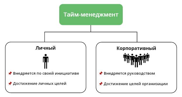Личный и корпоративный тайм-менеджмент
