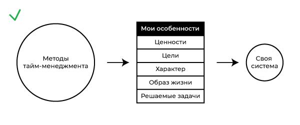 Создание своей системы тайм-менеджмента
