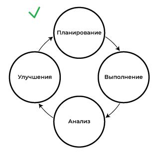 Принцип анализа