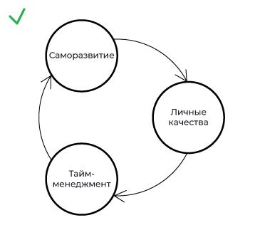 Тайм-менеджмент и саморазвитие