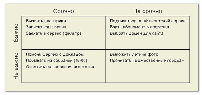 Пример заполнения матрицы Эйзенхауэра