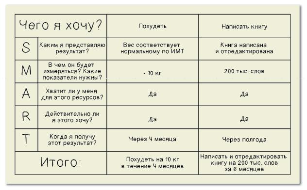 Пример формулирования SMART-целей