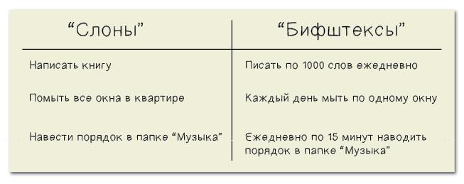 Пример нарезания «слонов» на «бифштексы».