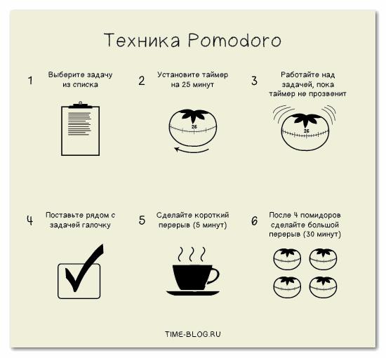 Техника Pomodoro