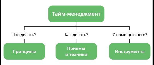 Тайм-менеджмент как система знаний