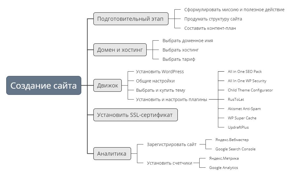 Планирование проекта на примере создания сайта