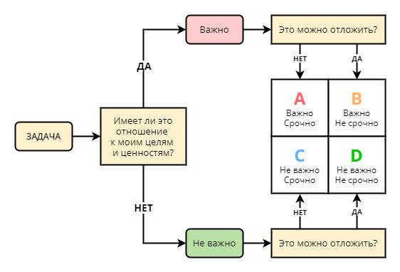 Алгоритм сортировки задач для начинающих