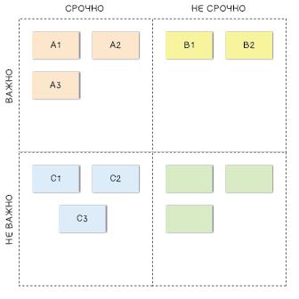 Расставляем приоритеты внутри квадратов