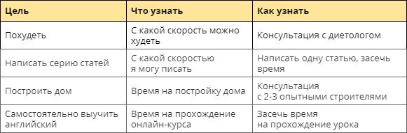 Примеры исследования задач для установки дедлайна