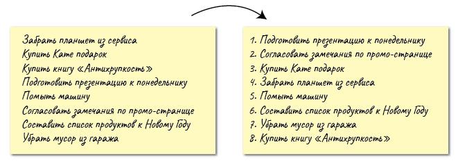 Пример расстановки приоритетов по методу Айви Ли