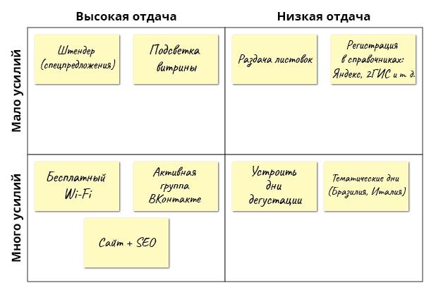 """Пример заполнения матрицы """"усилия - отдача"""""""